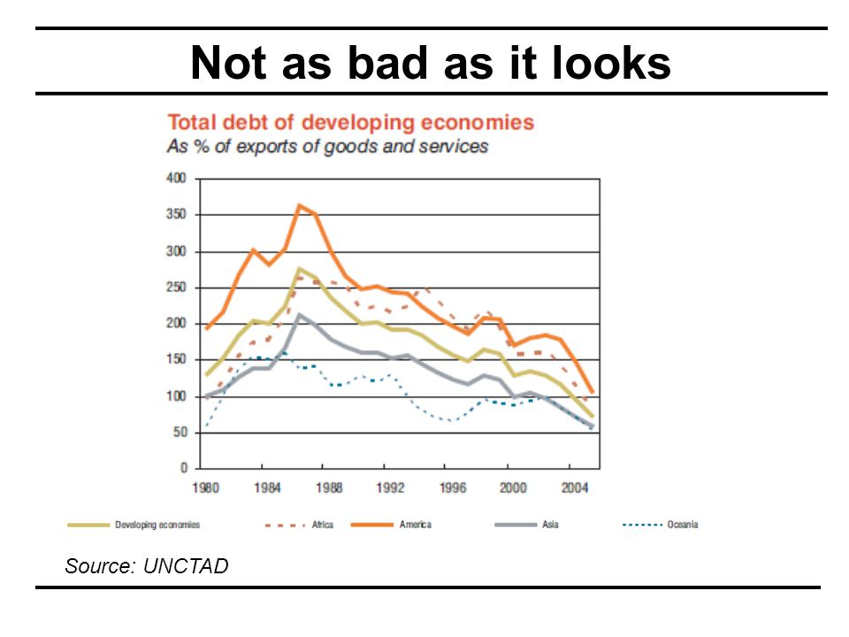 Not as bad as it looks Source: UNCTAD