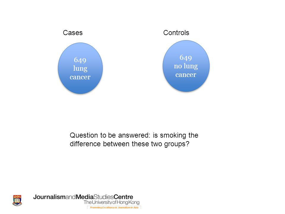 649 lung cancer 649 lung cancer 649 no lung cancer 649 no lung cancer Question to be answered: is smoking the difference between these two groups.