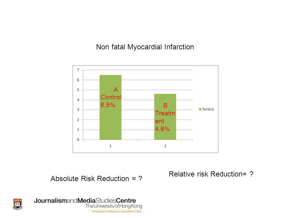 A Control 6.5% B Treatm ent 4.6% Non fatal Myocardial Infarction Absolute Risk Reduction = ? Relative risk Reduction= ?