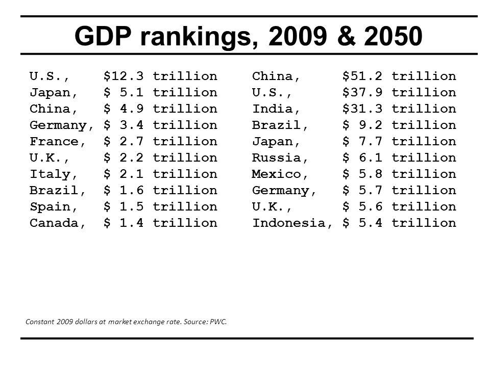 GDP rankings, 2009 & 2050 U.S., $12.3 trillion Japan, $ 5.1 trillion China, $ 4.9 trillion Germany, $ 3.4 trillion France, $ 2.7 trillion U.K., $ 2.2 trillion Italy, $ 2.1 trillion Brazil, $ 1.6 trillion Spain, $ 1.5 trillion Canada, $ 1.4 trillion China, $51.2 trillion U.S., $37.9 trillion India, $31.3 trillion Brazil, $ 9.2 trillion Japan, $ 7.7 trillion Russia, $ 6.1 trillion Mexico, $ 5.8 trillion Germany, $ 5.7 trillion U.K., $ 5.6 trillion Indonesia, $ 5.4 trillion Constant 2009 dollars at market exchange rate.