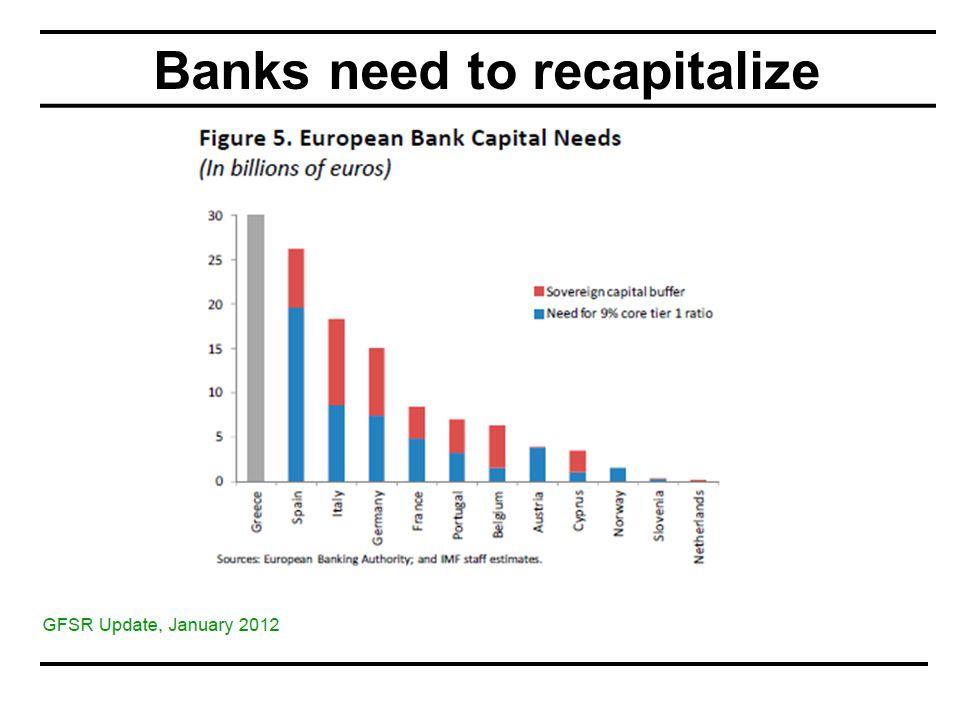 Banks need to recapitalize