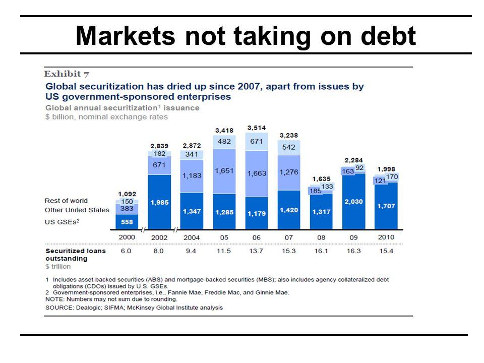 Markets not taking on debt