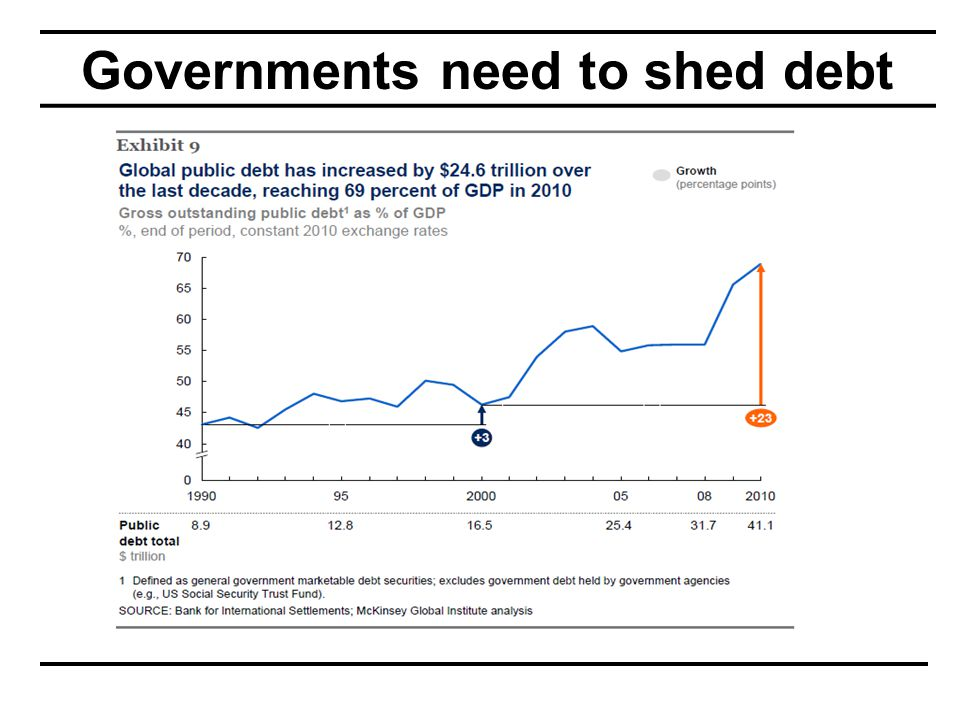 Governments need to shed debt