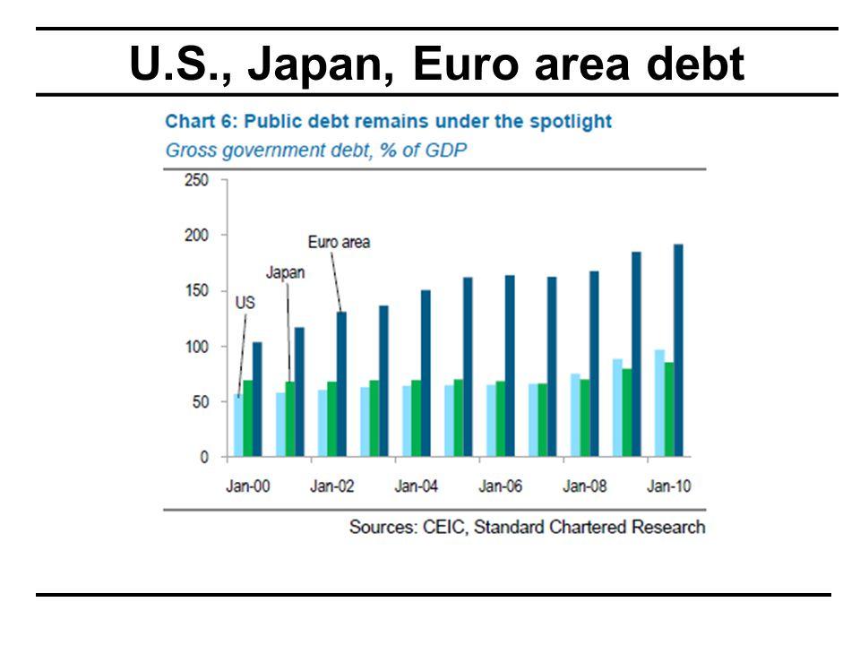 U.S., Japan, Euro area debt