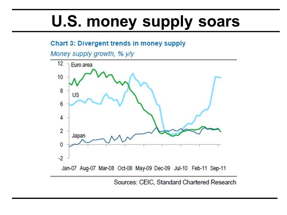 U.S. money supply soars