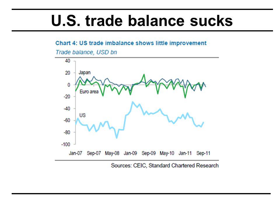 U.S. trade balance sucks