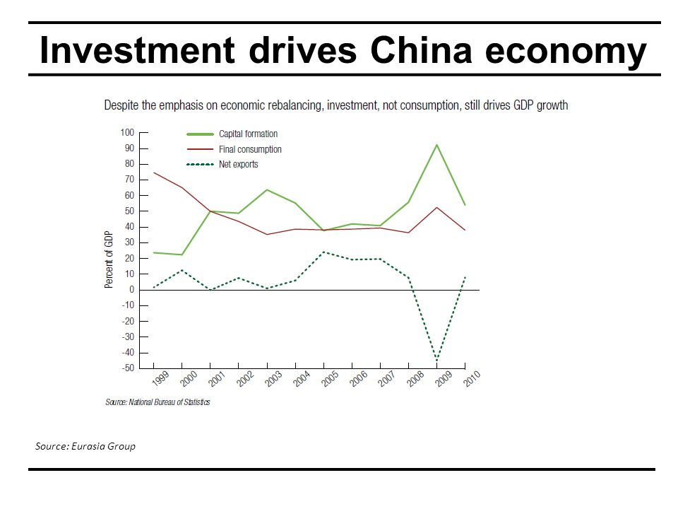 Investment drives China economy Source: Eurasia Group