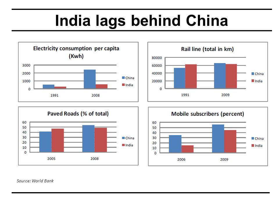 India lags behind China Source: World Bank