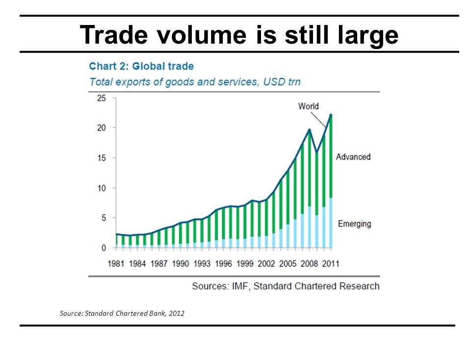 Trade volume is still large Source: Standard Chartered Bank, 2012