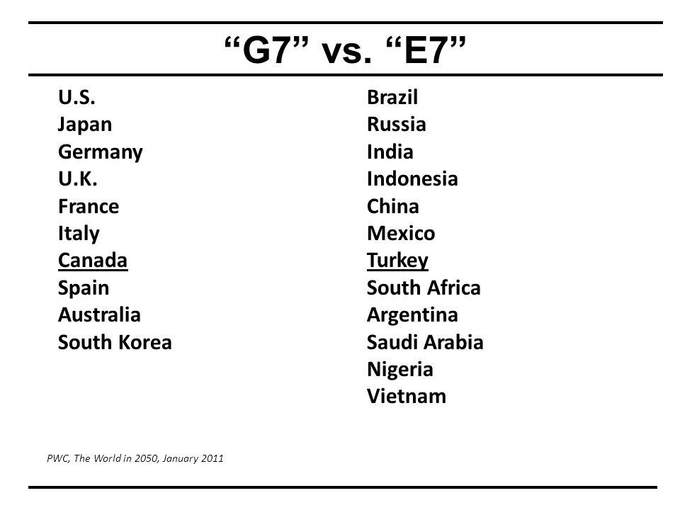 G7 vs. E7 U.S. Japan Germany U.K.