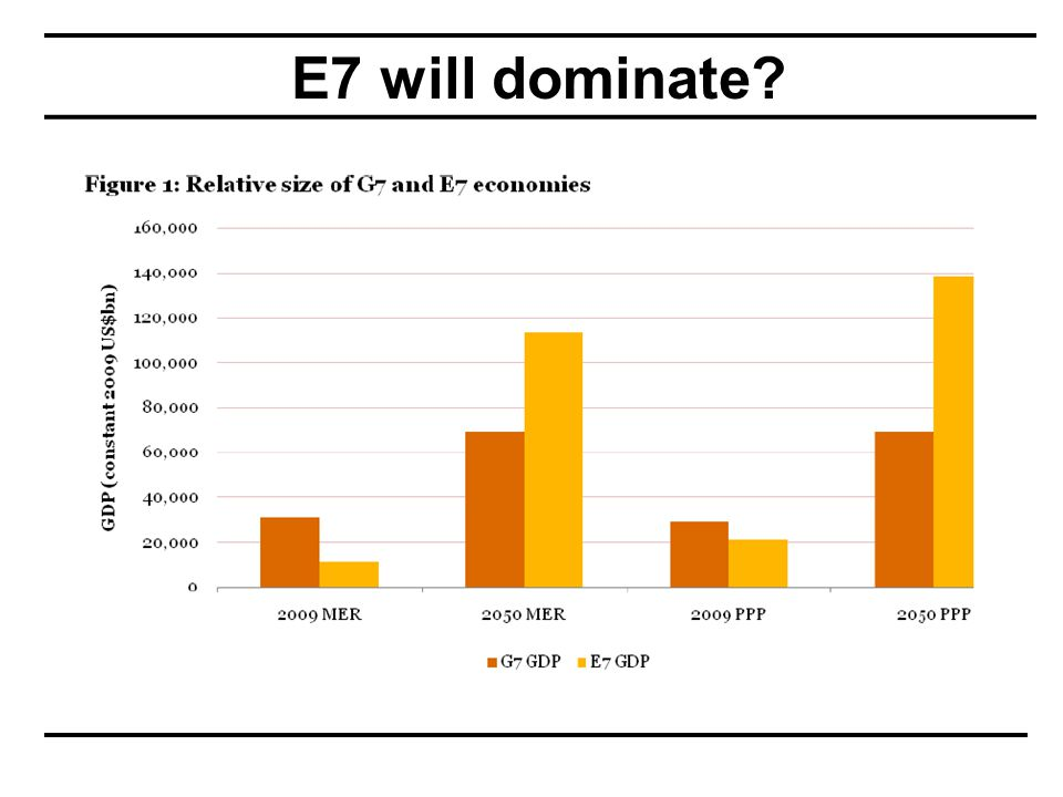 E7 to pass G7 in 2032?