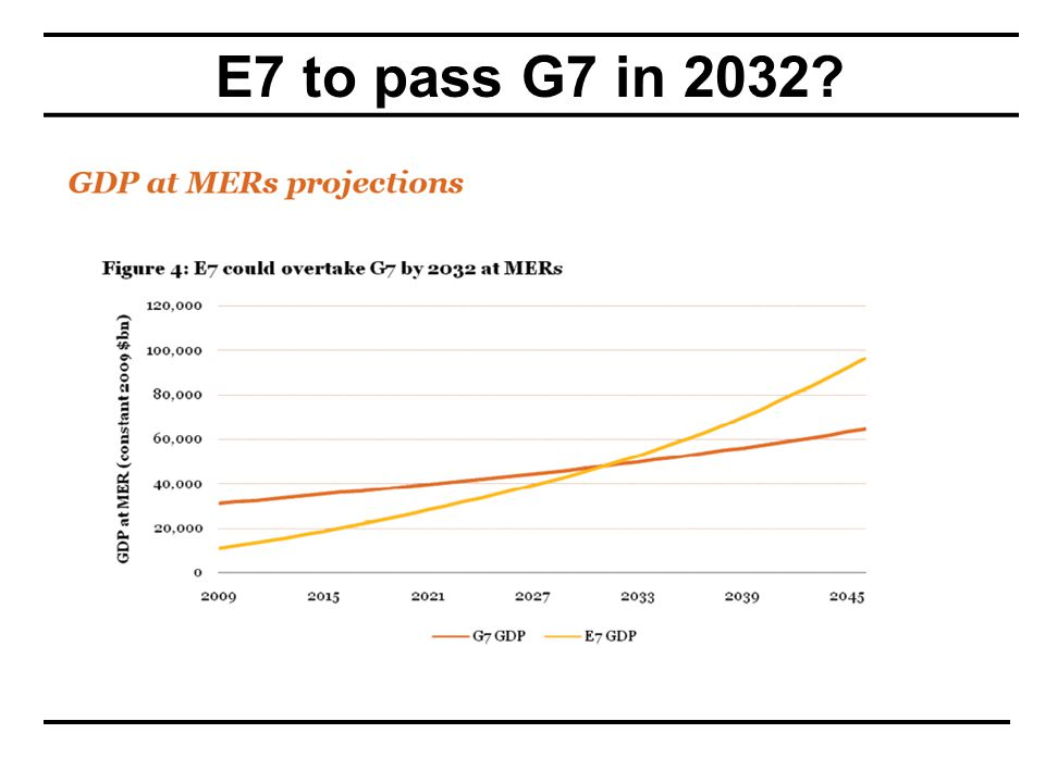 E7 to pass G7 in 2032