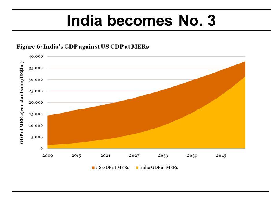 India becomes No. 3