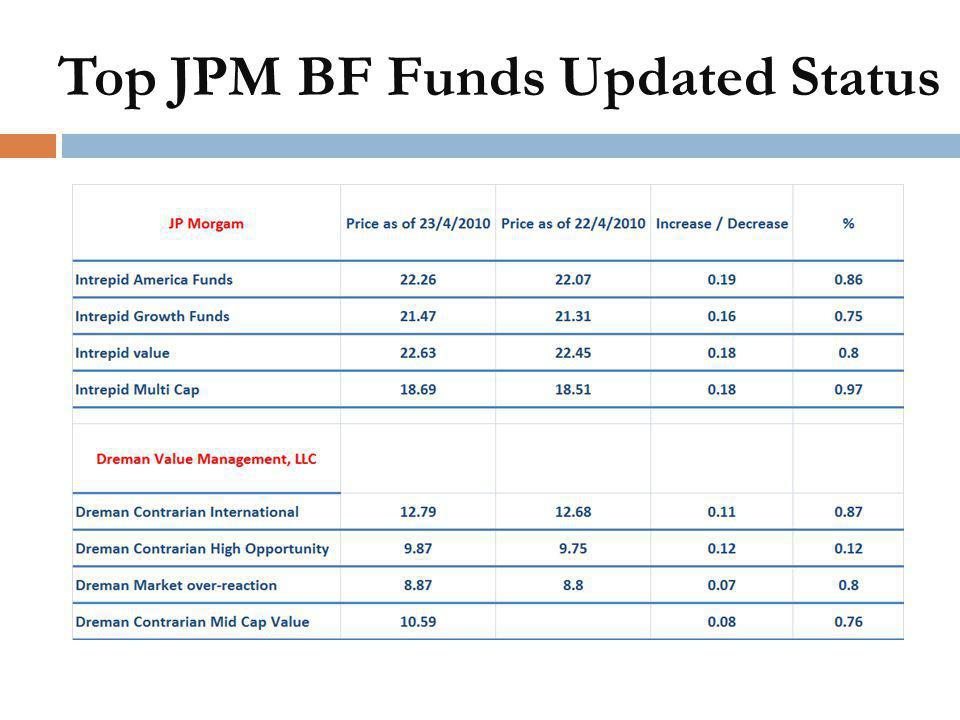 Top JPM BF Funds Updated Status