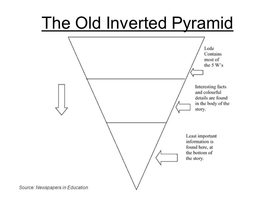 The Old Inverted Pyramid Source: Newspapers in Education