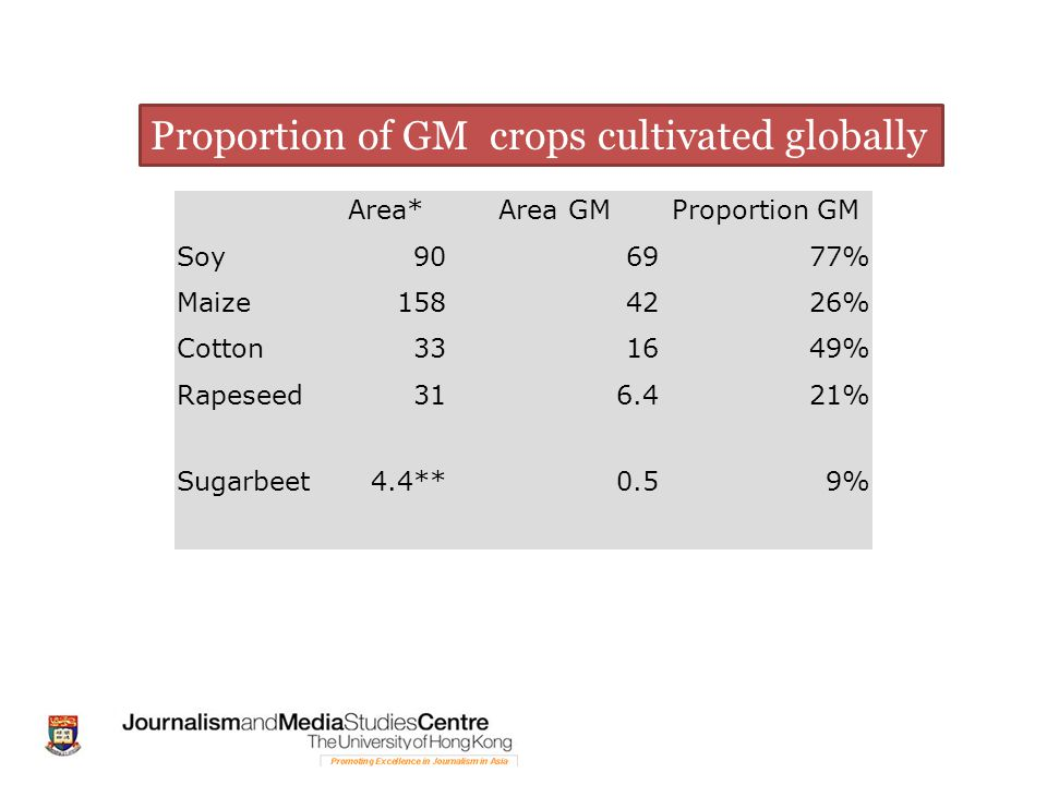 Area*Area GMProportion GM Soy906977% Maize1584226% Cotton331649% Rapeseed316.421% Sugarbeet4.4**0.59% Proportion of GM crops cultivated globally