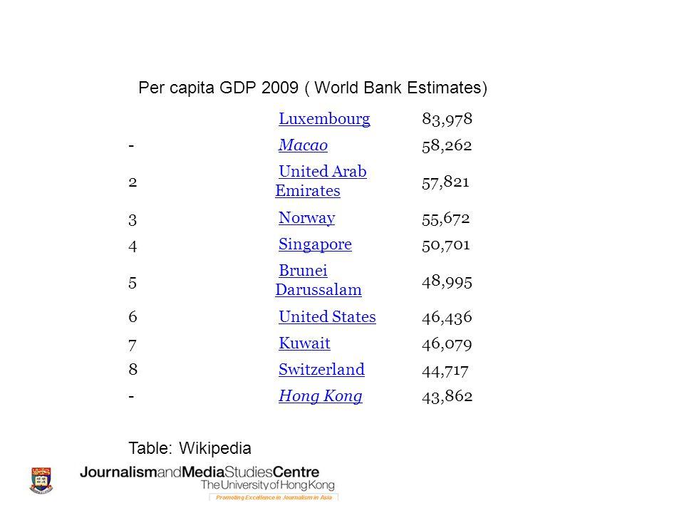 Luxembourg 83,978 - Macao 58,262 2 United Arab EmiratesUnited Arab Emirates 57,821 3 Norway 55,672 4 Singapore 50,701 5 Brunei DarussalamBrunei Darussalam 48,995 6 United States 46,436 7 Kuwait 46,079 8 Switzerland 44,717 - Hong Kong 43,862 Per capita GDP 2009 ( World Bank Estimates) Table: Wikipedia