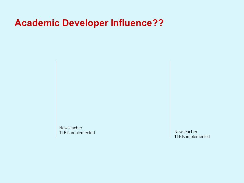 Academic Developer Influence?? New teacher TLEIs implemented New teacher TLEIs implemented
