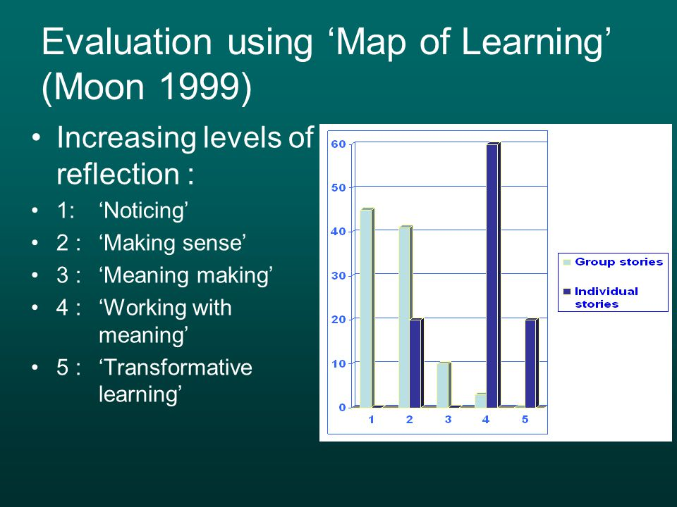 Evaluation using 'Map of Learning' (Moon 1999) Increasing levels of reflection : 1: 'Noticing' 2 : 'Making sense' 3 : 'Meaning making' 4 : 'Working with meaning' 5 : 'Transformative learning'