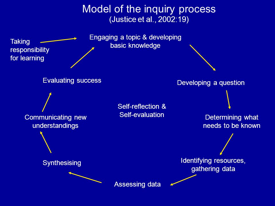 Developing a question Determining what needs to be known Identifying resources, gathering data Assessing data Synthesising Communicating new understandings Evaluating success Self-reflection & Self-evaluation Model of the inquiry process (Justice et al., 2002:19) Engaging a topic & developing basic knowledge Taking responsibility for learning