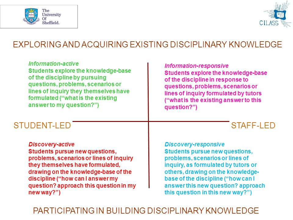 8 Discovery-responsive Students pursue new questions, problems, scenarios or lines of inquiry, as formulated by tutors or others, drawing on the knowledge- base of the discipline ( how can I answer this new question.