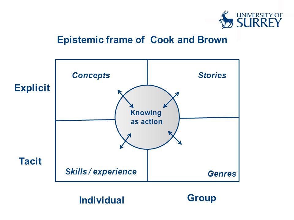 Epistemic frame of Cook and Brown Tacit Explicit Individual Group Concepts Skills / experience Stories Genres Knowing as action
