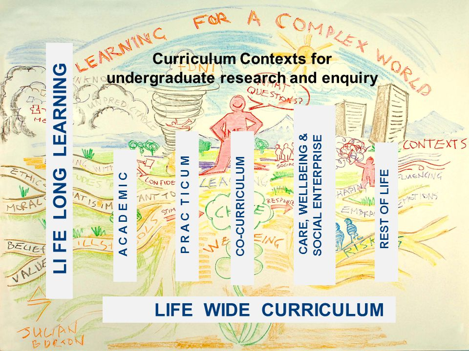 LI FE LONG LEARNING LIFE WIDE CURRICULUM A C A D E M I C P R A C T I C U M CO-CURRICULUM REST OF LIFE CARE, WELLBEING & SOCIAL ENTERPRISE Curriculum Contexts for undergraduate research and enquiry
