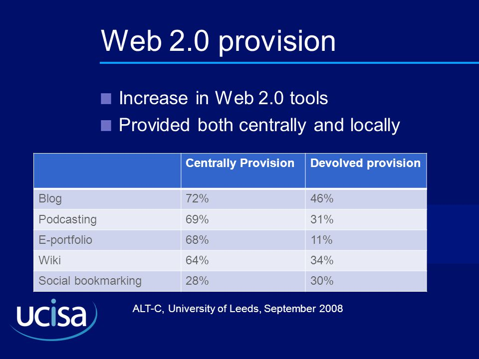 ALT-C, University of Leeds, September 2008 Web 2.0 provision Increase in Web 2.0 tools Provided both centrally and locally Centrally ProvisionDevolved provision Blog72%46% Podcasting69%31% E-portfolio68%11% Wiki64%34% Social bookmarking28%30%