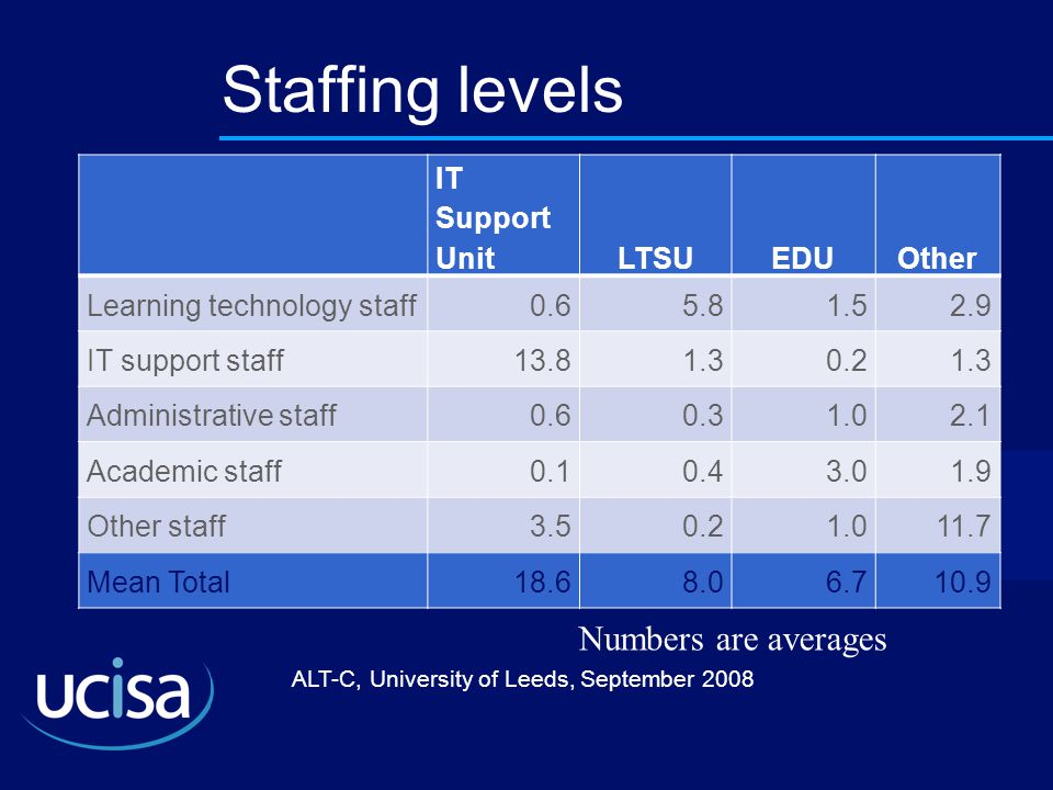 ALT-C, University of Leeds, September 2008 Staffing levels IT Support UnitLTSUEDUOther Learning technology staff0.65.81.52.9 IT support staff13.81.30.21.3 Administrative staff0.60.31.02.1 Academic staff0.10.43.01.9 Other staff3.50.21.011.7 Mean Total18.68.06.710.9 Numbers are averages