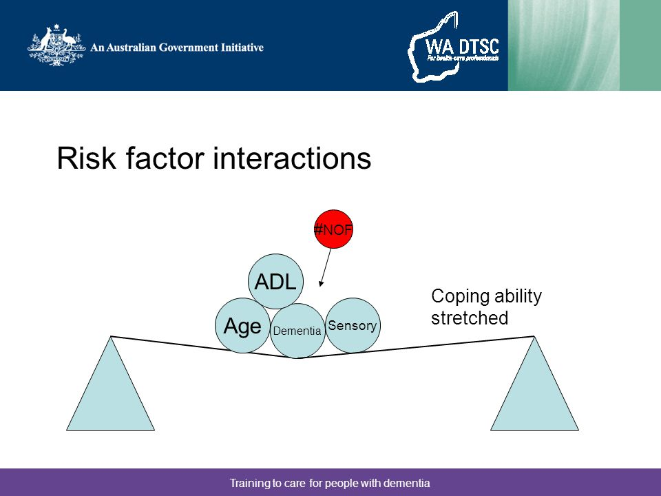 Training to care for people with dementia Risk factor interactions Age Dementia ADL Sensory # NOF Coping ability stretched