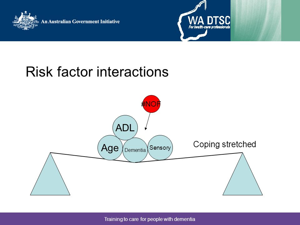Training to care for people with dementia Risk factor interactions Age Dementia ADL Sensory #NOF Coping stretched