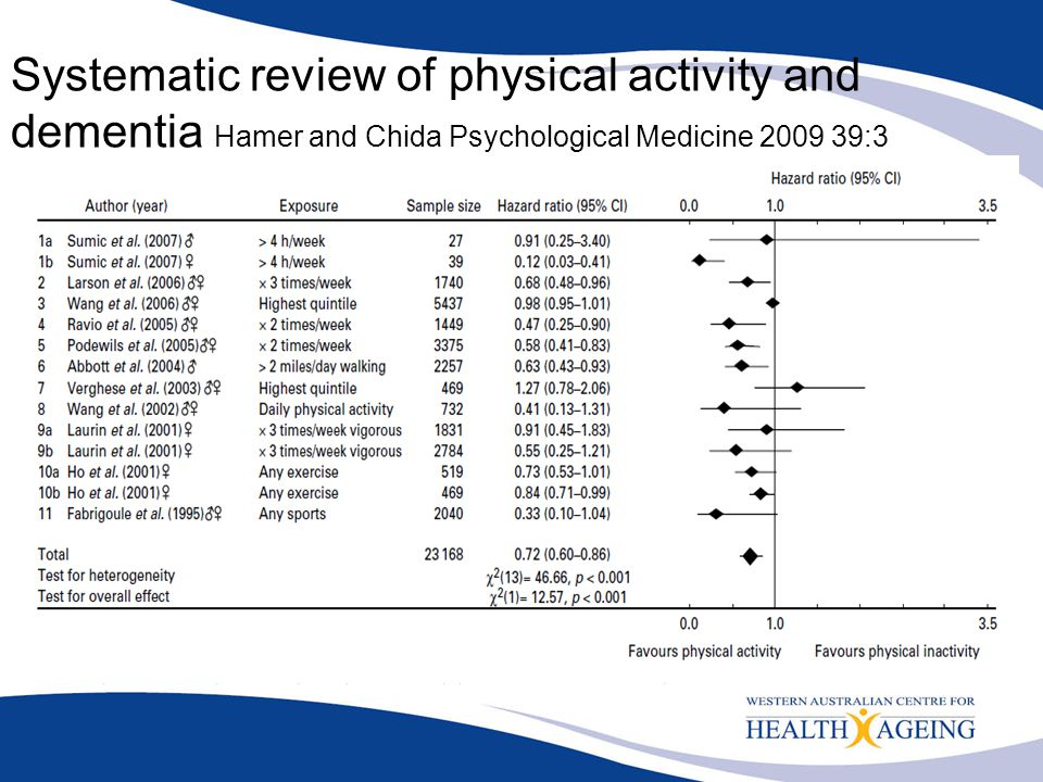 Systematic review of physical activity and dementia Hamer and Chida Psychological Medicine 2009 39:3