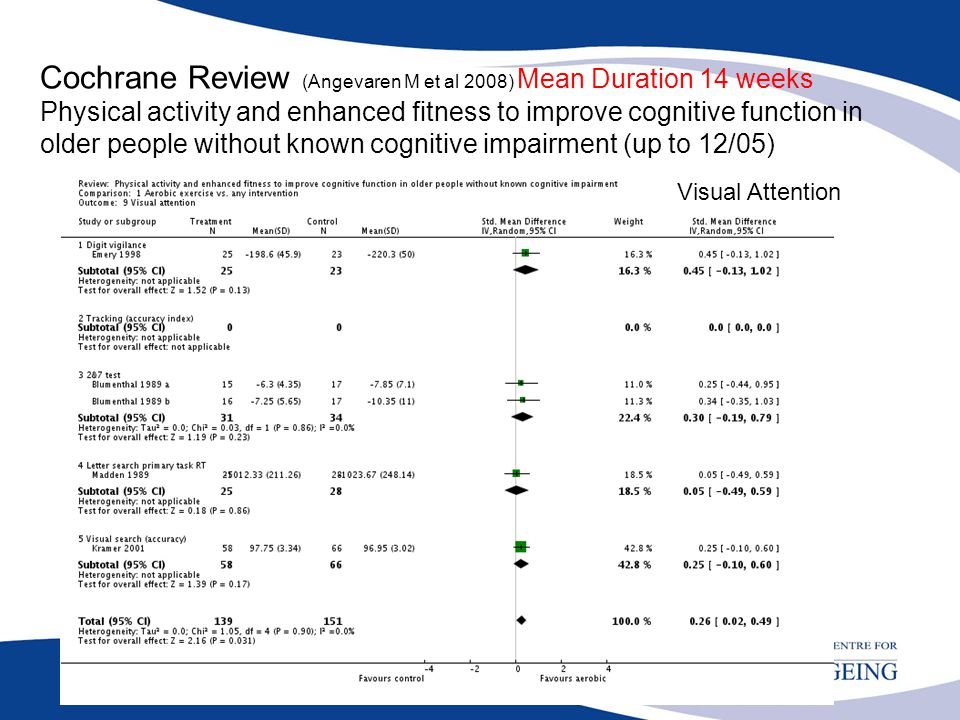 Cochrane Review (Angevaren M et al 2008) Mean Duration 14 weeks Physical activity and enhanced fitness to improve cognitive function in older people w