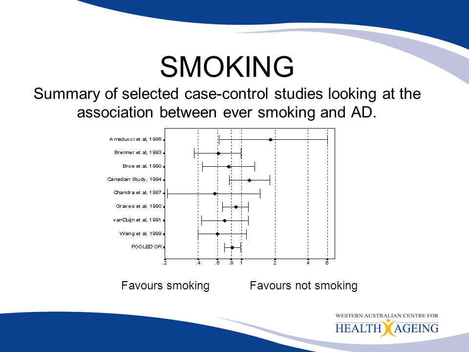SMOKING Summary of selected case-control studies looking at the association between ever smoking and AD. Favours smoking Favours not smoking
