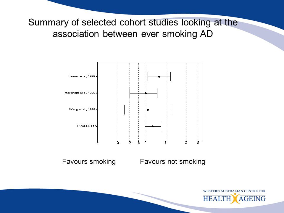 Summary of selected cohort studies looking at the association between ever smoking AD Favours smoking Favours not smoking