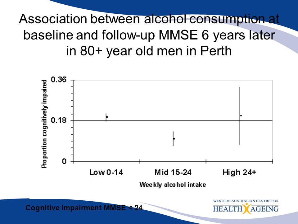 Association between alcohol consumption at baseline and follow-up MMSE 6 years later in 80+ year old men in Perth Cognitive impairment MMSE < 24