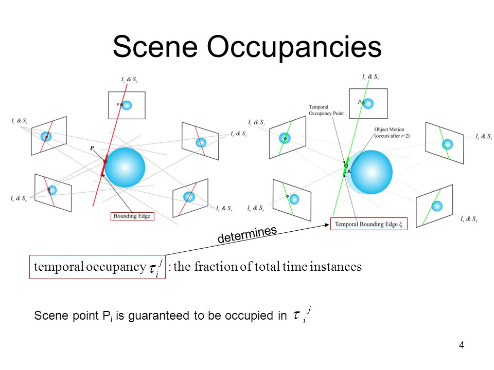4 Scene Occupancies temporal occupancy : the fraction of total time instances determines Scene point P i is guaranteed to be occupied in