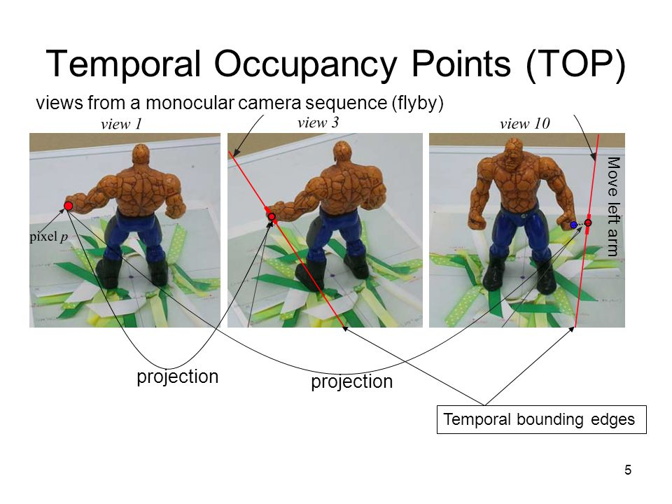 6 Temporal Occupancy Points (TOP) No complete camera calibration at each time instant  no 3D information Purely image-based approach –Obtain the projections (images) of the TOP in each view