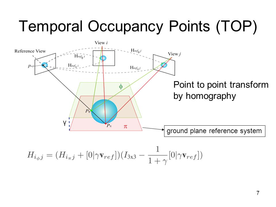 7 Temporal Occupancy Points (TOP) ground plane reference system γ Point to point transform by homography