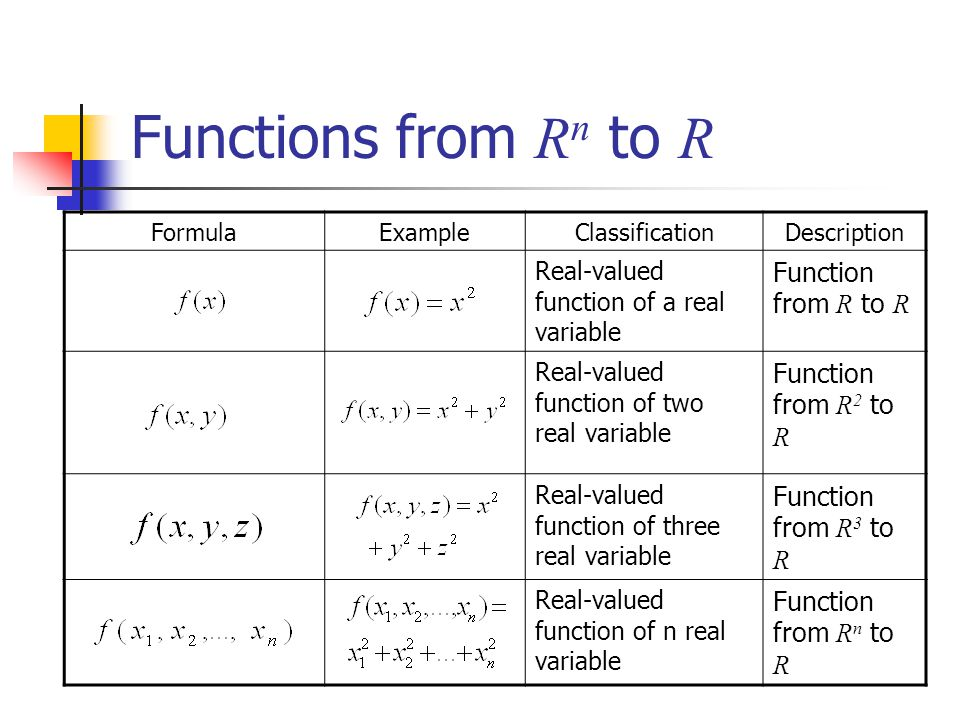 Functions from R n to R FormulaExampleClassificationDescription Real-valued function of a real variable Function from R to R Real-valued function of t