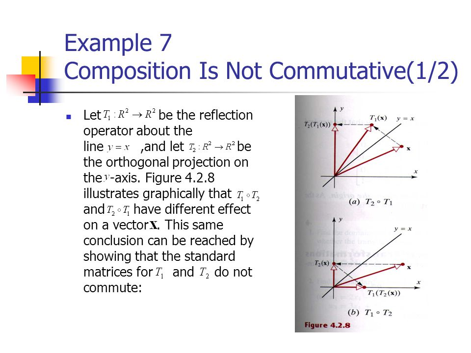 Example 7 Composition Is Not Commutative(1/2) Let be the reflection operator about the line,and let be the orthogonal projection on the -axis. Figure