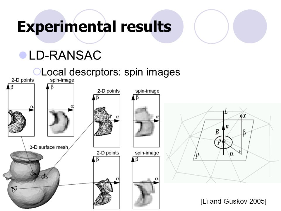 Experimental results LD-RANSAC  Local descrptors: spin images [Li and Guskov 2005]