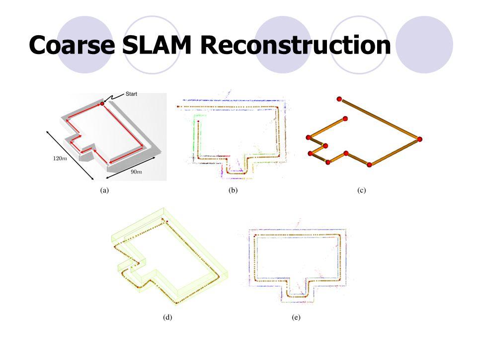Coarse SLAM Reconstruction