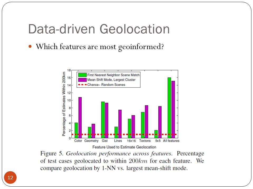 Data-driven Geolocation 12 Which features are most geoinformed?