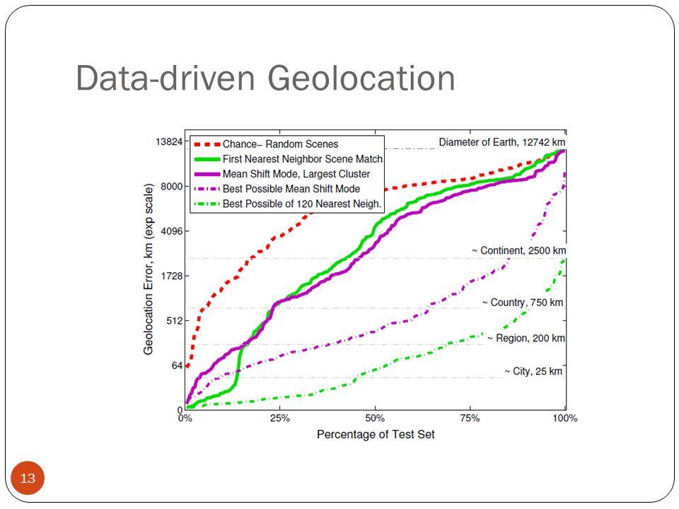 Data-driven Geolocation 13