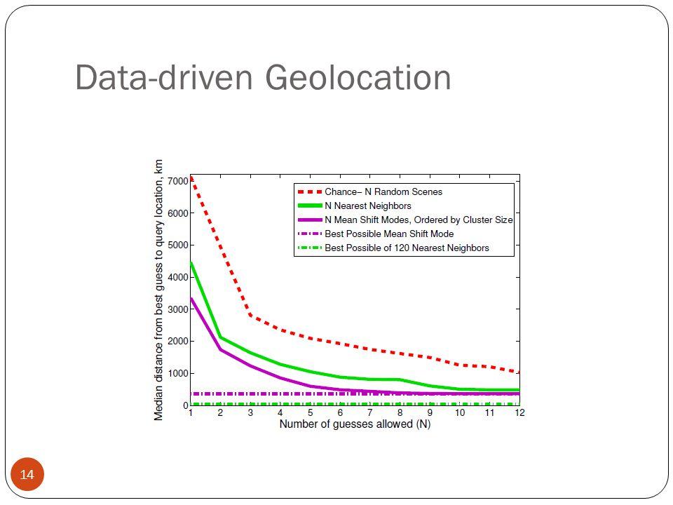 Data-driven Geolocation 14