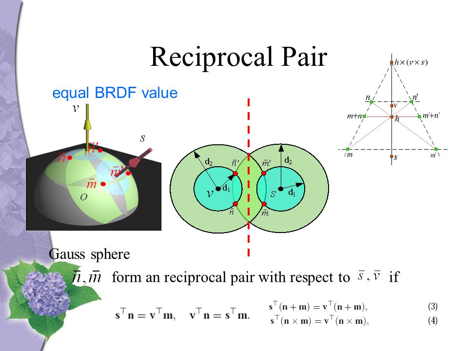 Reciprocal Curve & Symmetry Reciprocal curve Union of reciprocal pairs BRDF symmetry along curve Gauss sphere, top view