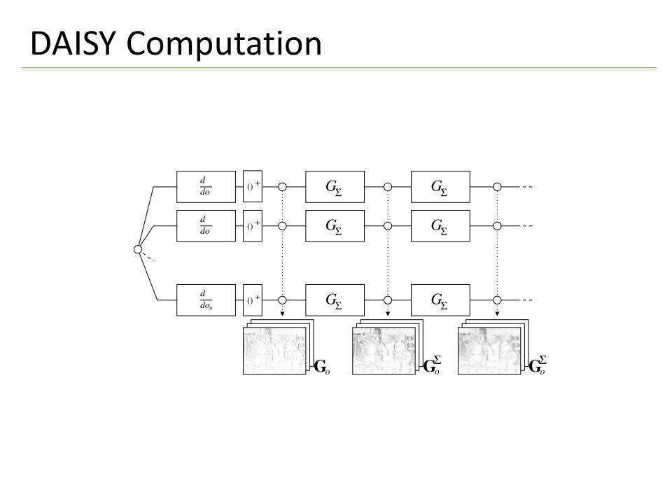 Results Laser scanDAISYSIFT SURFPixel DifferenceNCC