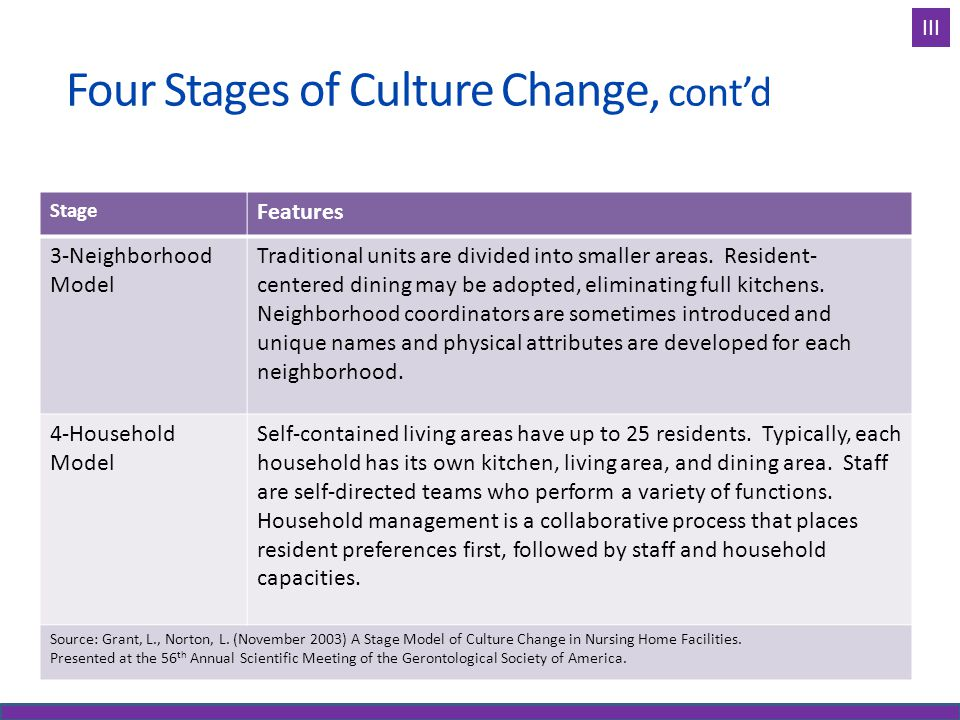 Four Stages of Culture Change, cont'd Stage Features 3-Neighborhood Model Traditional units are divided into smaller areas. Resident- centered dining