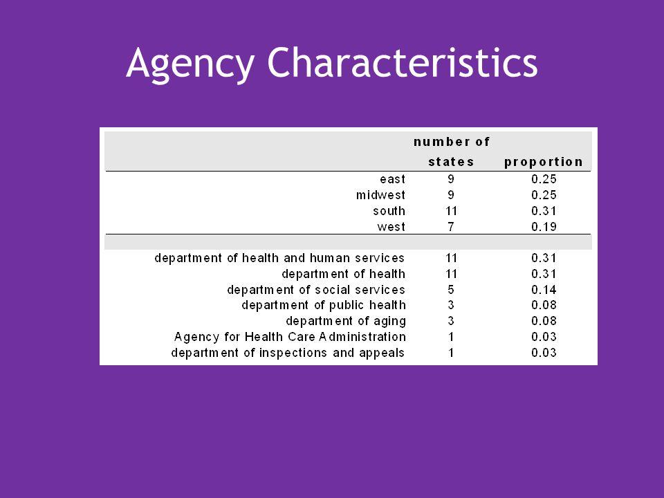 Agency Characteristics